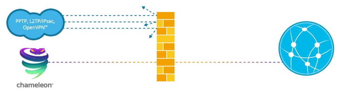 Il protocollo camaleonte VyprVPN rende la connessione VPN irriconoscibile