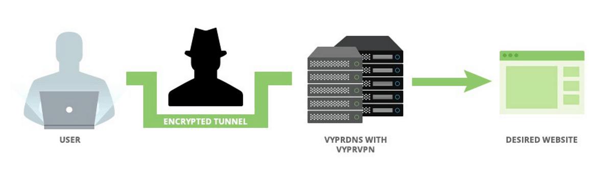 La connessione VyprVPN è protetta